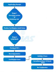 Iso Certification Procedure